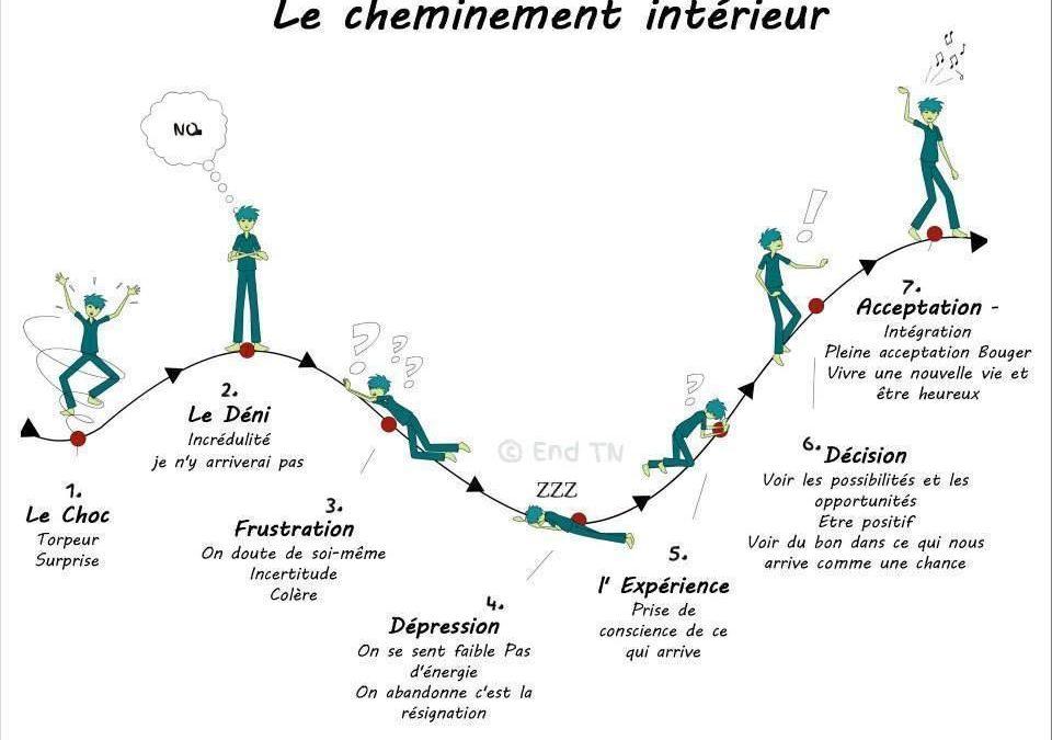 Période de changement-Potensiel-Coaching-Solenne Perrinjaquet